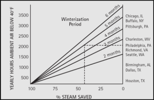 Steam Saved Chart